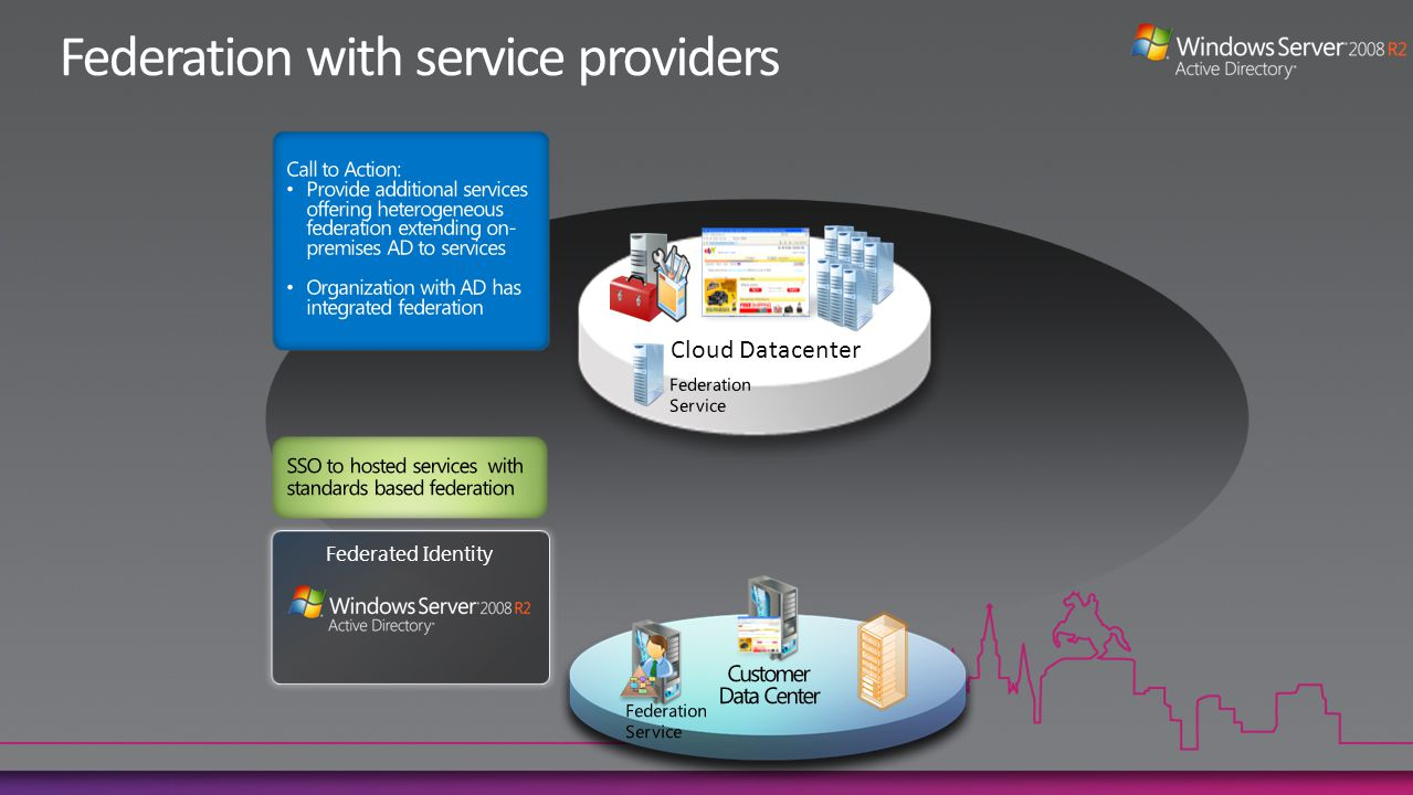 Federated Identity Cloud Datacenter