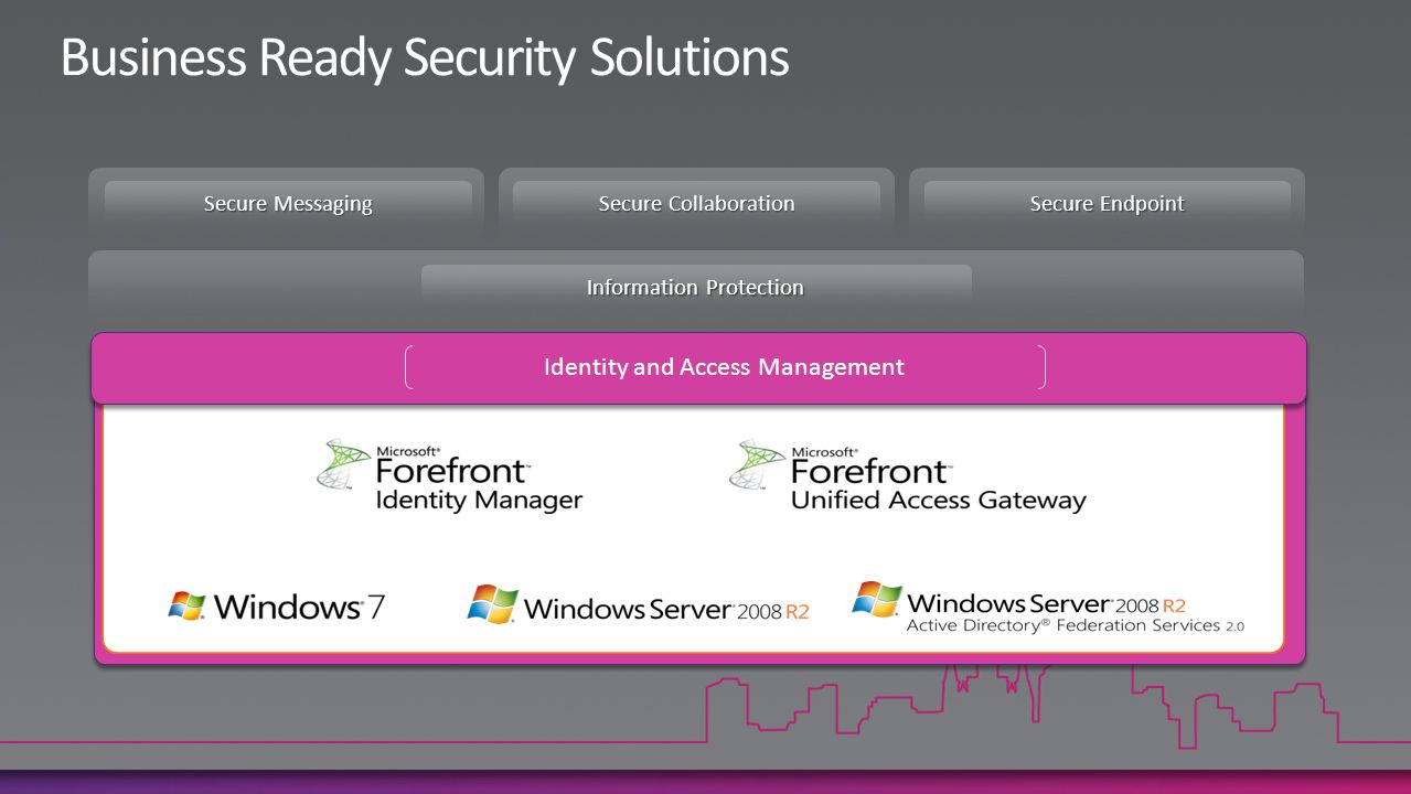 Identity and Access Management Secure Messaging Secure Endpoint Secure Collaboration Information Protection