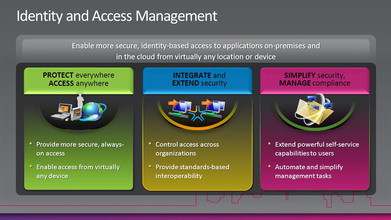 Enable more secure, identity-based access to applications on-premises and in the cloud from virtually any location or device Provide more secure, always- on access Provide more secure, always- on access Enable access from virtually any device Enable access from virtually any device Extend powerful self-service capabilities to users Extend powerful self-service capabilities to users Automate and simplify management tasks Automate and simplify management tasks PROTECT everywhere ACCESS anywhere INTEGRATE and EXTEND security SIMPLIFY security, MANAGE compliance Control access across organizations Control access across organizations Provide standards-based interoperability Provide standards-based interoperability