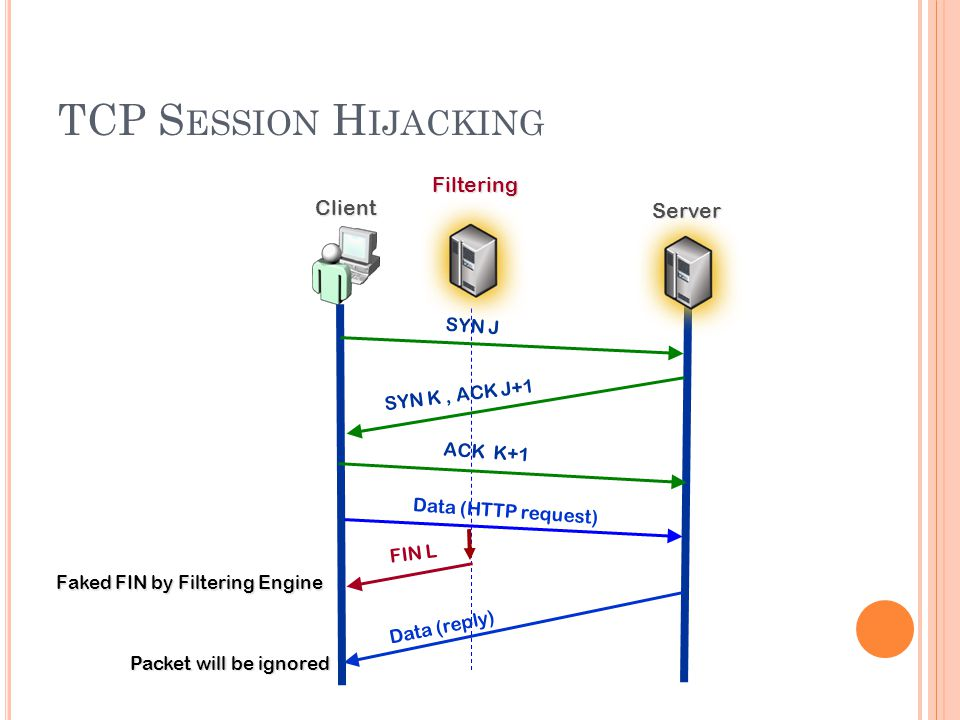 TCP S ESSION H IJACKING Filtering SYN J SYN K, ACK J+1 ACK K+1 FIN L Client Server Data (HTTP request) Data (reply) Packet will be ignored Faked FIN by Filtering Engine