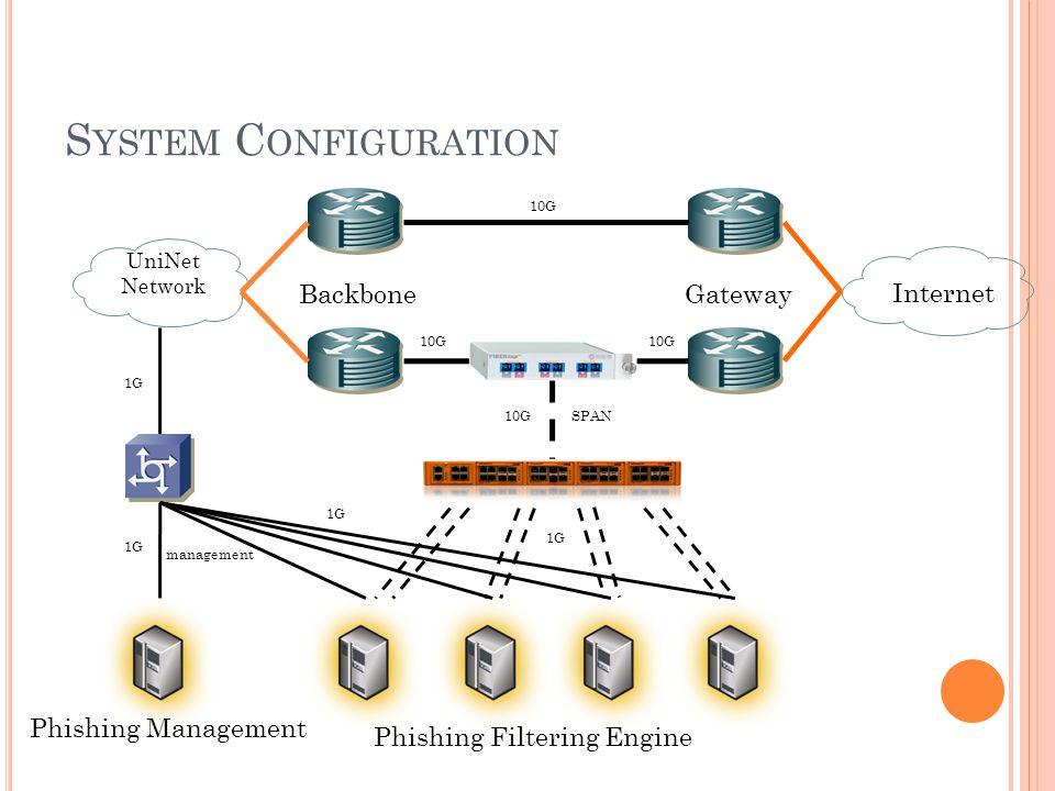 S YSTEM C ONFIGURATION Gateway Phishing Filtering Engine Internet UniNet Network Backbone Phishing Management 10G 1G SPAN management