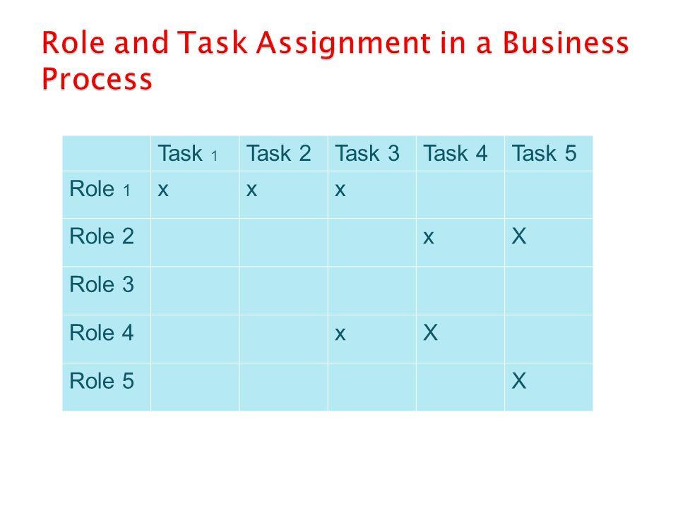 Task 1 Task 2Task 3Task 4Task 5 Role 1 xxx Role 2xX Role 3 Role 4xX Role 5X Business Process