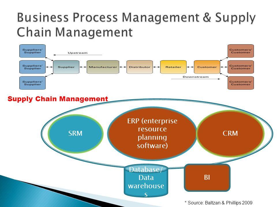 ERP (enterprise resource planning software) CRM SRM Supply Chain Management Database/ Data warehouse s BI * Source: Baltzan & Phillips 2009