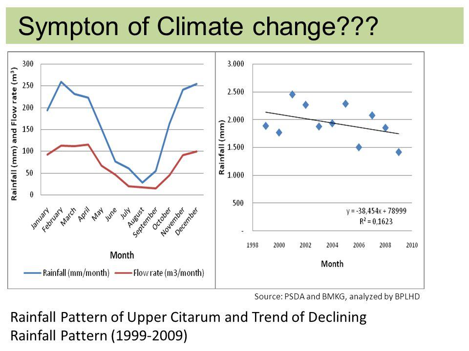 Sympton of Climate change .