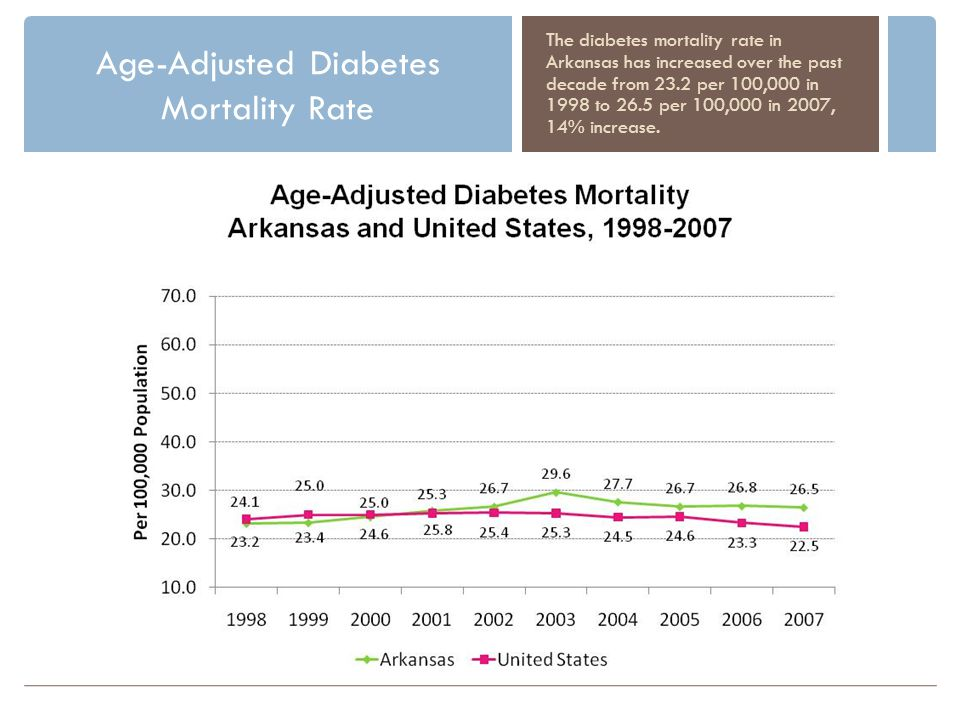 Age-Adjusted Diabetes Mortality Rate The diabetes mortality rate in Arkansas has increased over the past decade from 23.2 per 100,000 in 1998 to 26.5 per 100,000 in 2007, 14% increase.