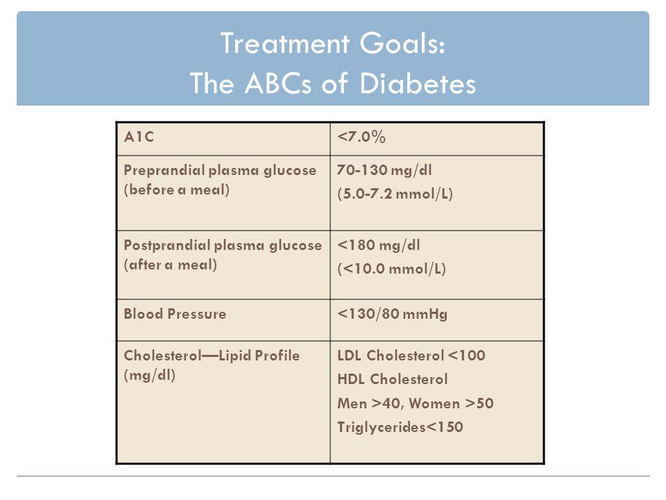 Treatment Goals: The ABCs of Diabetes A1C<7.0% Preprandial plasma glucose (before a meal) 70-130 mg/dl (5.0-7.2 mmol/L) Postprandial plasma glucose (after a meal) <180 mg/dl (<10.0 mmol/L) Blood Pressure<130/80 mmHg CholesterolLipid Profile (mg/dl) LDL Cholesterol <100 HDL Cholesterol Men >40, Women >50 Triglycerides<150