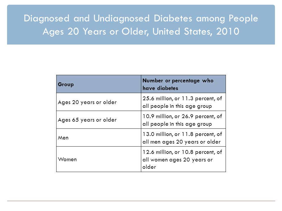 Diagnosed and Undiagnosed Diabetes among People Ages 20 Years or Older, United States, 2010 Group Number or percentage who have diabetes Ages 20 years or older 25.6 million, or 11.3 percent, of all people in this age group Ages 65 years or older 10.9 million, or 26.9 percent, of all people in this age group Men 13.0 million, or 11.8 percent, of all men ages 20 years or older Women 12.6 million, or 10.8 percent, of all women ages 20 years or older