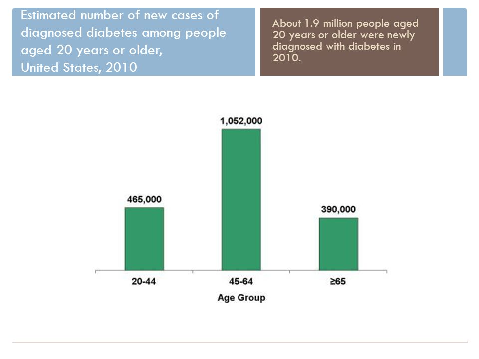 Estimated number of new cases of diagnosed diabetes among people aged 20 years or older, United States, 2010 About 1.9 million people aged 20 years or older were newly diagnosed with diabetes in 2010.