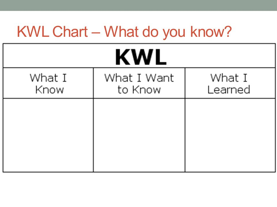 KWL Chart – What do you know?