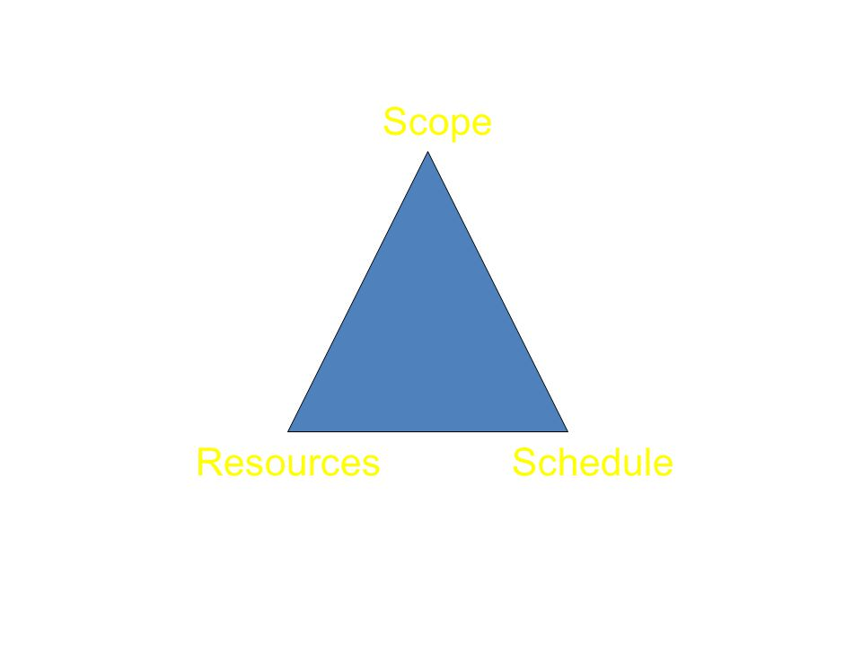 Scope ScheduleResources