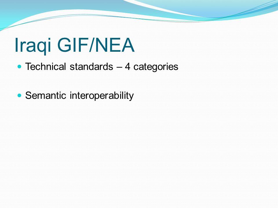 Iraqi GIF/NEA Technical standards – 4 categories Semantic interoperability