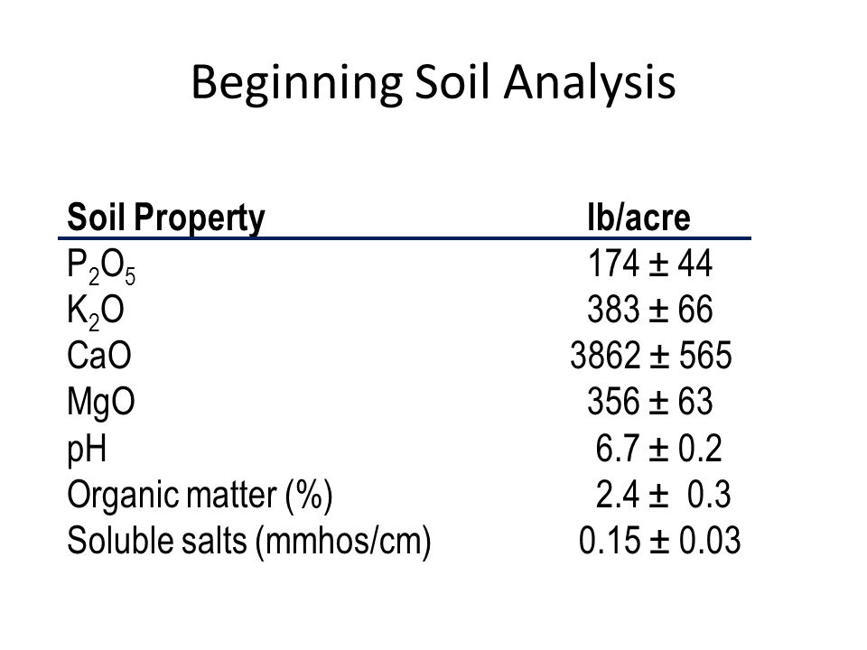 Beginning Soil Analysis Soil Property lb/acre P 2 O ± 44 K 2 O383 ± 66 CaO 3862 ± 565 MgO 356 ± 63 pH 6.7 ± 0.2 Organic matter (%) 2.4 ± 0.3 Soluble salts (mmhos/cm) 0.15 ± 0.03