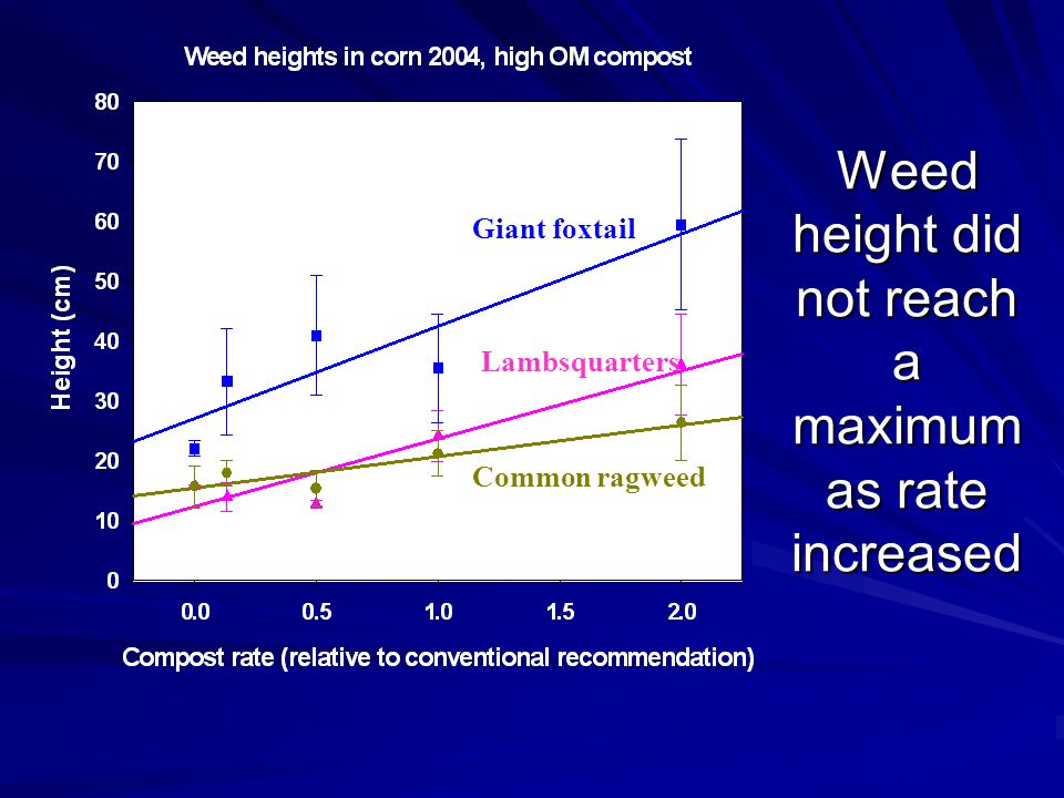 Weed height did not reach a maximum as rate increased Giant foxtail Lambsquarters Common ragweed