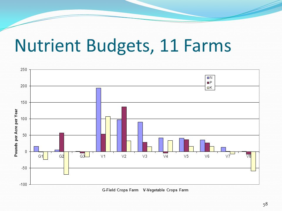 Nutrient Budgets, 11 Farms 58