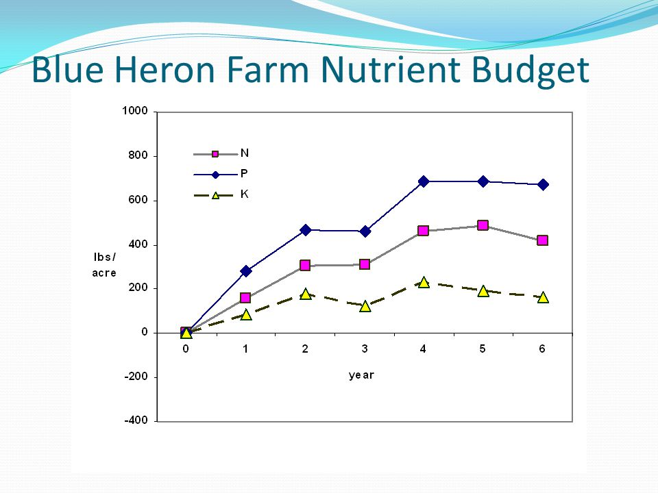 Blue Heron Farm Nutrient Budget