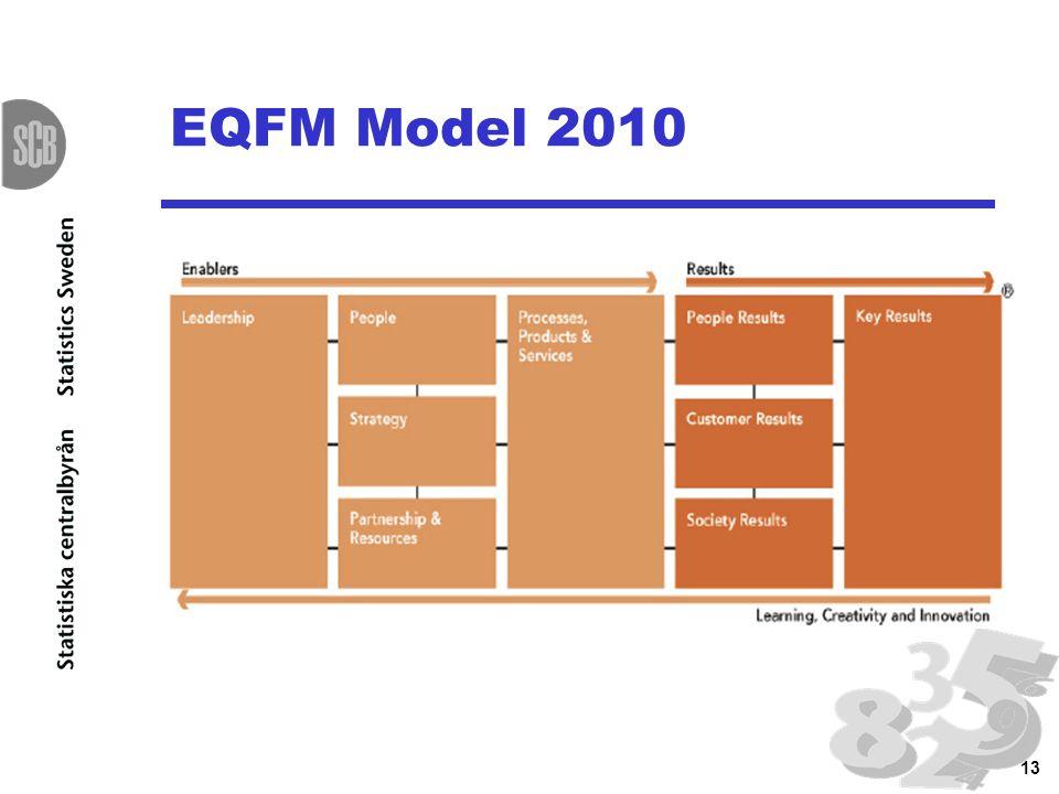 13 EQFM Model 2010