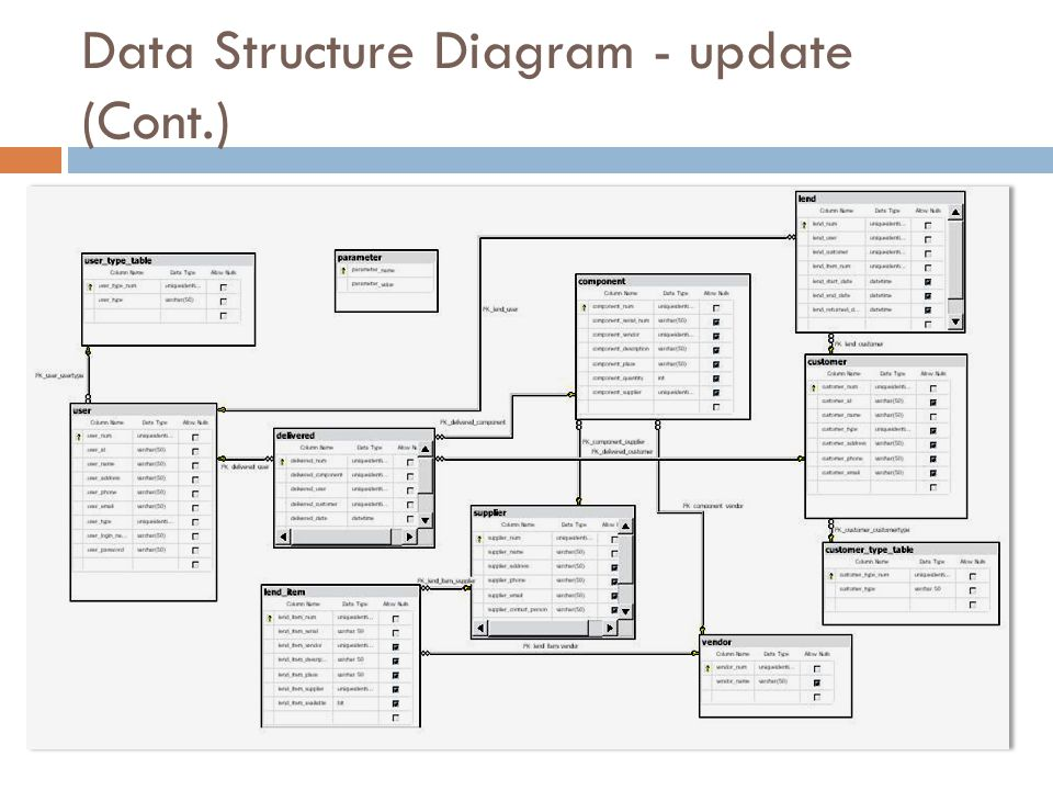 Data Structure Diagram - update (Cont.)