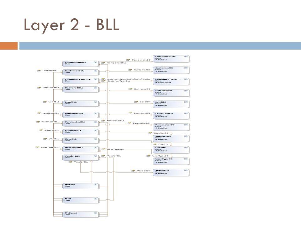 Layer 2 - BLL