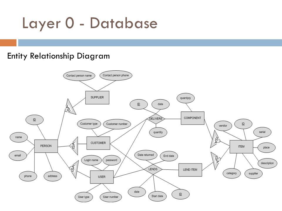 Layer 0 - Database Entity Relationship Diagram
