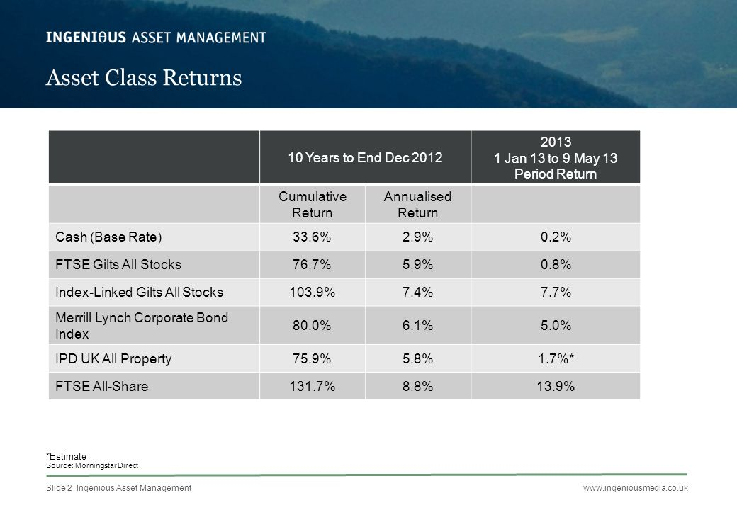 Slide 2 Ingenious Asset Managementwww.ingeniousmedia.co.uk Asset Class Returns 10 Years to End Dec 2012 2013 1 Jan 13 to 9 May 13 Period Return Cumulative Return Annualised Return Cash (Base Rate)33.6%2.9%0.2% FTSE Gilts All Stocks76.7%5.9%0.8% Index-Linked Gilts All Stocks103.9%7.4%7.7% Merrill Lynch Corporate Bond Index 80.0%6.1%5.0% IPD UK All Property75.9%5.8%1.7%* FTSE All-Share131.7%8.8%13.9% *Estimate Source: Morningstar Direct