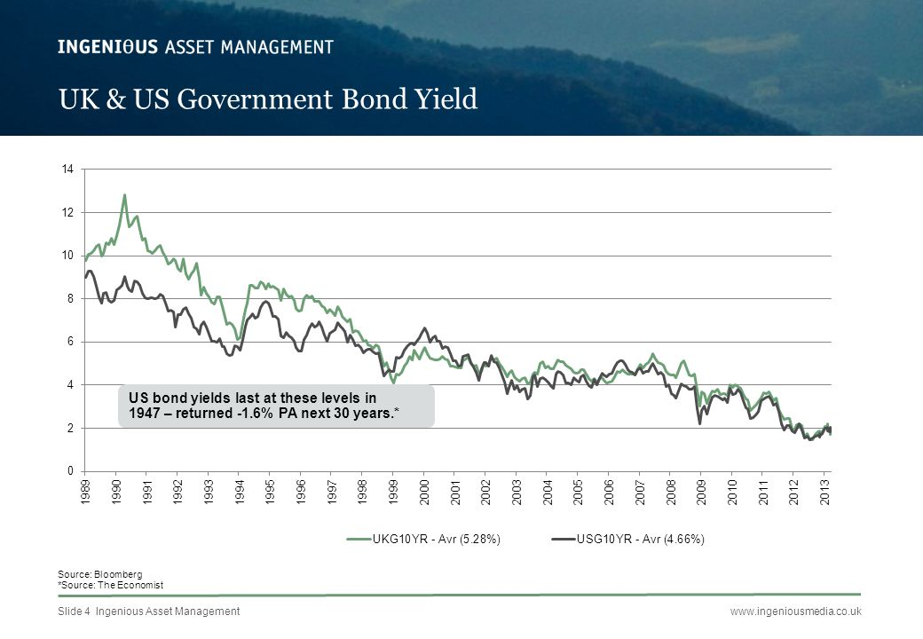 Slide 5 Ingenious Asset Managementwww.ingeniousmedia.co.uk Bond Yields Interest Yield – the annual gross income expressed as a % of the current value Cash:£100,000; interest rate 0.5%; annual income £500; interest yield 0.5% Shares:£100,000 (100,000 shares at 100p); dividend rate per share 3.32p; annual income £3,320; interest yield 3.32% Gilt:£100,000 worth (£83,319 Treasury 4% 2022 priced at £120.02 = £100,000) -Coupon is 4% -Annual income is £3,332.76 -Interest yield is 3.33%