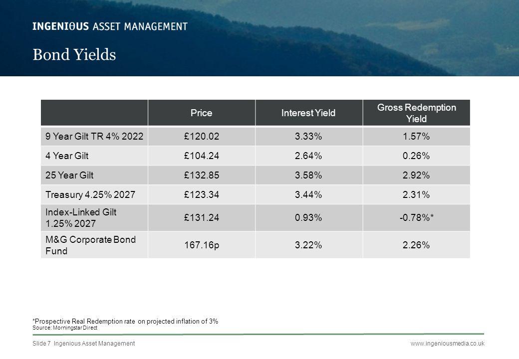Slide 8 Ingenious Asset Managementwww.ingeniousmedia.co.uk What Fixed Interest to hold in a Charity Portfolio?