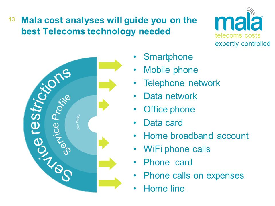 13 Mala cost analyses will guide you on the best Telecoms technology needed Smartphone Mobile phone Telephone network Data network Office phone Data card Home broadband account WiFi phone calls Phone card Phone calls on expenses Home line telecoms costs expertly controlled
