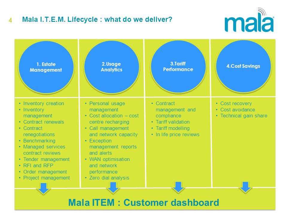 4 Mala I.T.E.M. Lifecycle : what do we deliver. 1.