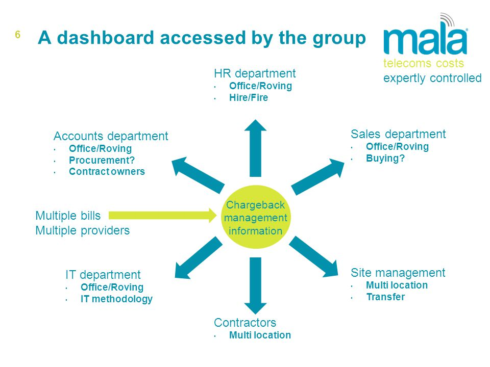 6 A dashboard accessed by the group Accounts department Office/Roving Procurement.