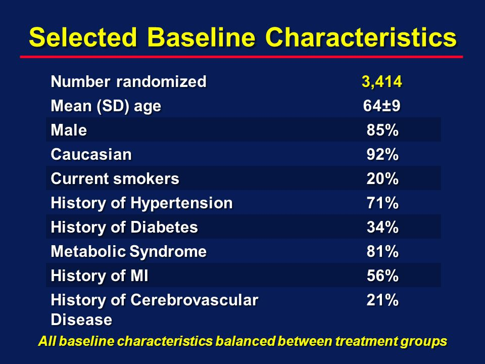 Selected Baseline Characteristics Number randomized 3,414 Mean (SD) age 64±9 Male85% Caucasian92% Current smokers 20% History of Hypertension 71% History of Diabetes 34% Metabolic Syndrome 81% History of MI 56% History of Cerebrovascular Disease 21% All baseline characteristics balanced between treatment groups