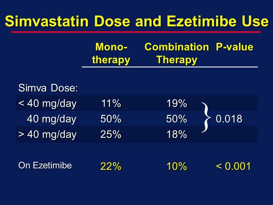 Simvastatin Dose and Ezetimibe Use Mono- therapy Combination Therapy P-value Simva Dose: < 40 mg/day 11%19% 40 mg/day 40 mg/day50%50%0.018 > 40 mg/day