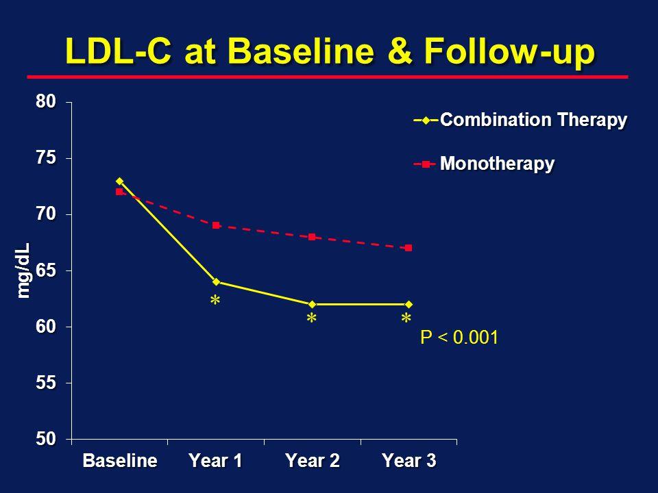 LDL-C at Baseline & Follow-up P < 0.001 *