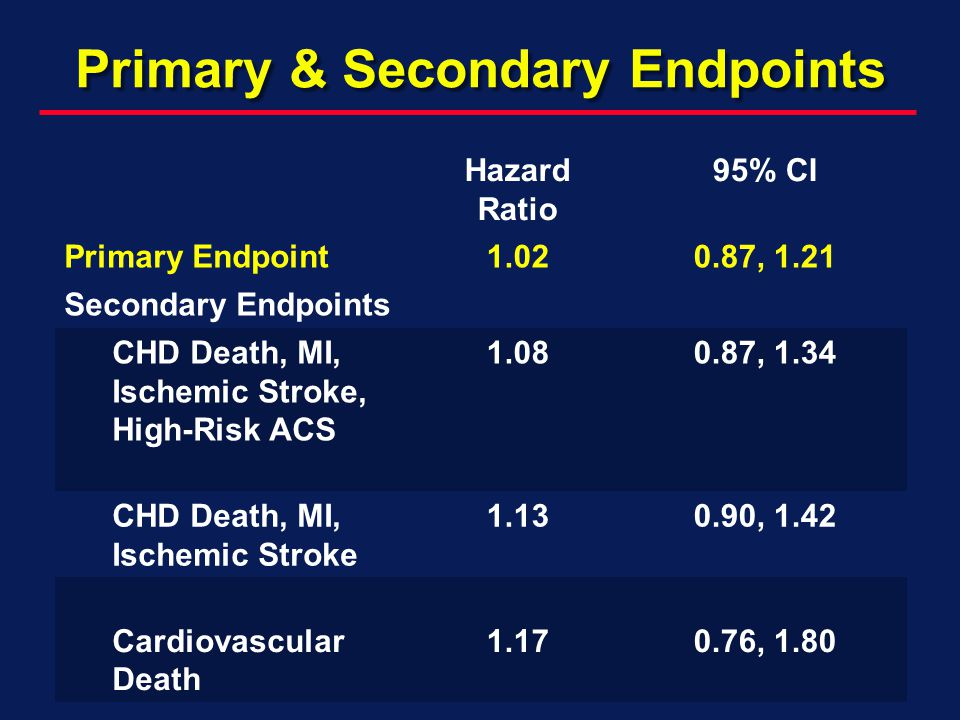 Primary & Secondary Endpoints Hazard Ratio 95% CI Primary Endpoint1.020.87, 1.21 Secondary Endpoints CHD Death, MI, Ischemic Stroke, High-Risk ACS 1.0