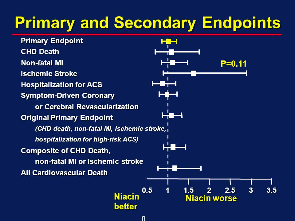 Primary and Secondary Endpoints All Cardiovascular Death non-fatal MI or ischemic stroke Composite of CHD Death, hospitalization for high-risk ACS) (CHD death, non-fatal MI, ischemic stroke, Original Primary Endpoint or Cerebral Revascularization Symptom-Driven Coronary Hospitalization for ACS Ischemic Stroke Non-fatal MI CHD Death Primary Endpoint Niacin worse Niacin better P=0.11