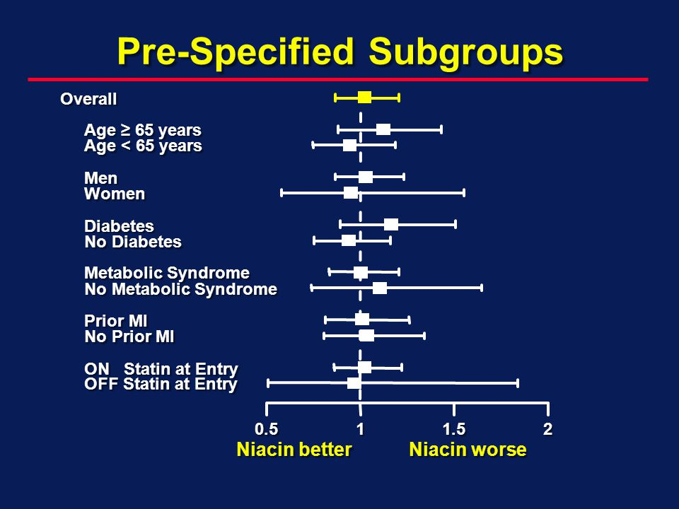 Pre-Specified Subgroups OFF Statin at Entry ON Statin at Entry No Prior MI Prior MI No Metabolic Syndrome Metabolic Syndrome No Diabetes Diabetes Women Men Age < 65 years Age 65 years Overall0.511.52 Niacin worse Niacin better