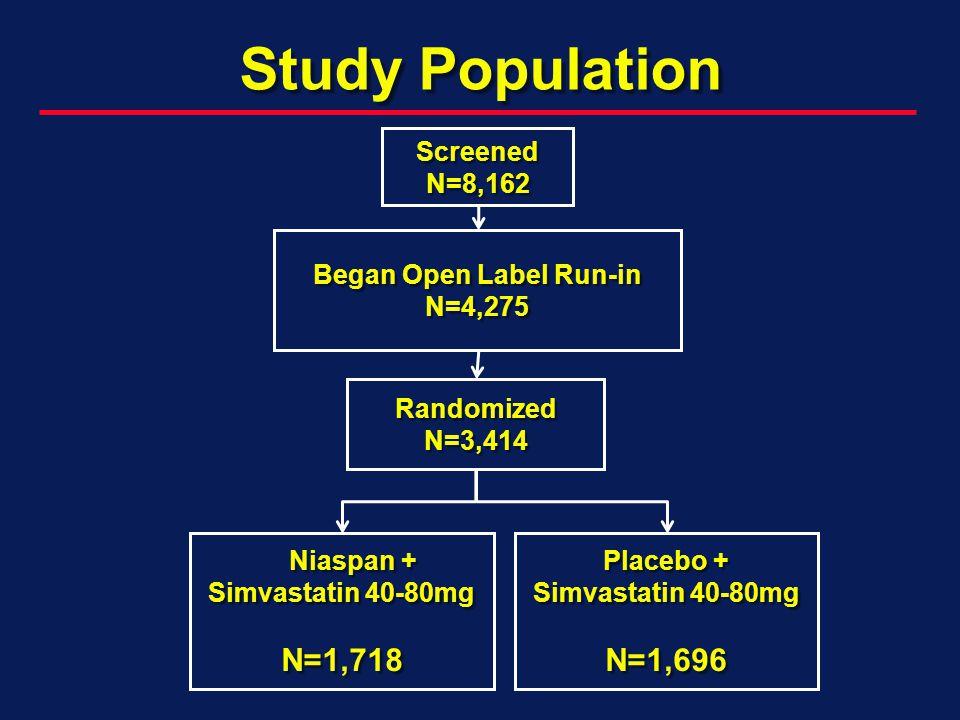 Study Population Figure 1: Study Flow ScreenedN=8,162 Began Open Label Run-in N=4,275 RandomizedN=3,414 Niaspan + Niaspan + Simvastatin 40-80mg N=1,71