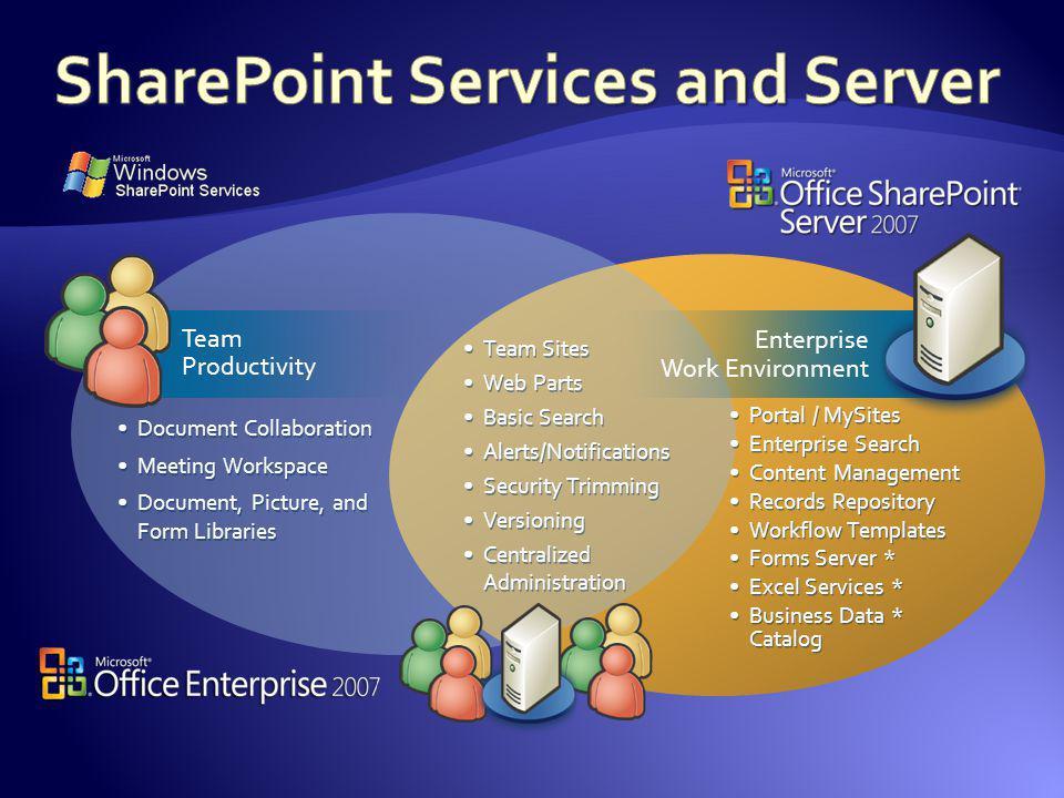 Team Productivity Enterprise Work Environment Portal / MySites Enterprise Search Content Management Records Repository Workflow Templates Forms Server
