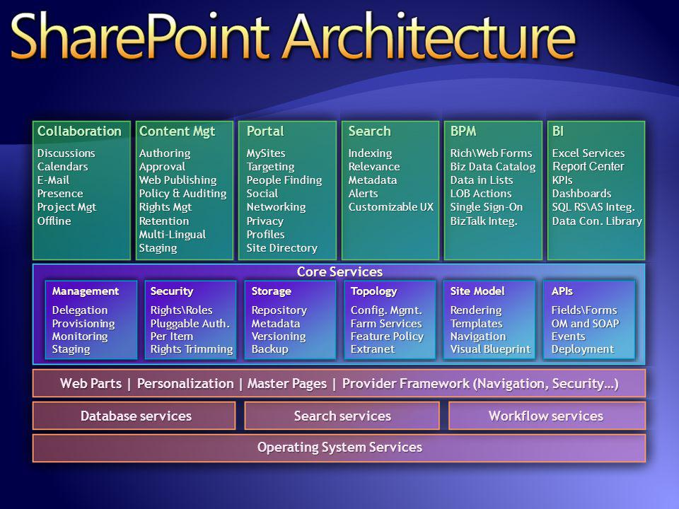 Operating System Services Web Parts | Personalization | Master Pages | Provider Framework (Navigation, Security…) Database services Workflow services