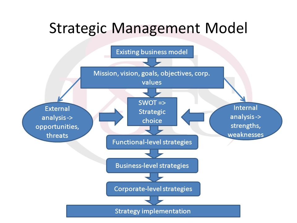 Strategic Management Model Existing Existing business model Mission, vision, goals, objectives, corp. values SWOT => Strategic choice External analysi