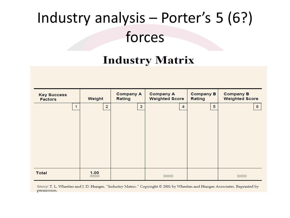 Industry analysis – Porters 5 (6?) forces