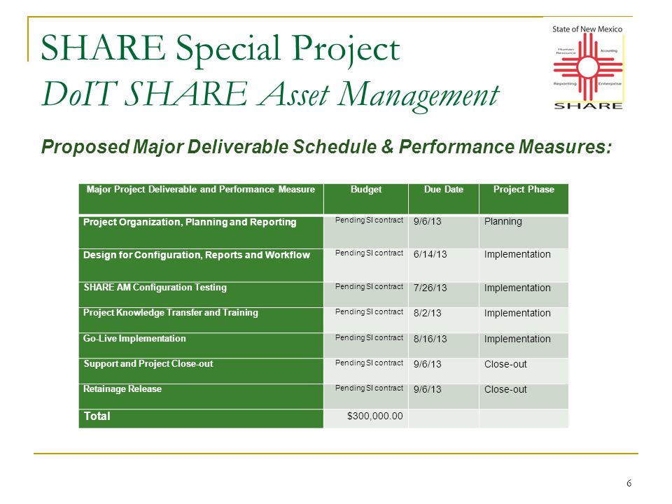 SHARE Special Project DoIT SHARE Asset Management 6 Proposed Major Deliverable Schedule & Performance Measures: Major Project Deliverable and Performance MeasureBudgetDue DateProject Phase Project Organization, Planning and Reporting Pending SI contract 9/6/13Planning Design for Configuration, Reports and Workflow Pending SI contract 6/14/13Implementation SHARE AM Configuration Testing Pending SI contract 7/26/13Implementation Project Knowledge Transfer and Training Pending SI contract 8/2/13Implementation Go-Live Implementation Pending SI contract 8/16/13Implementation Support and Project Close-out Pending SI contract 9/6/13Close-out Retainage Release Pending SI contract 9/6/13Close-out Total $300,000.00