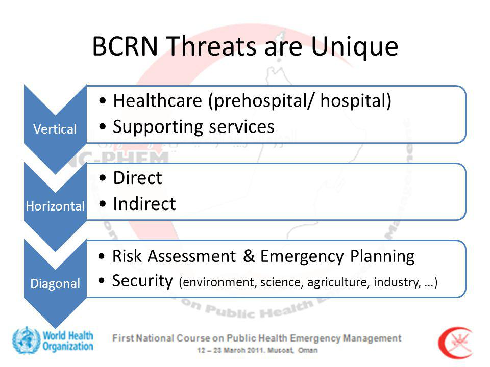 BCRN Threats are Unique Vertical Healthcare (prehospital/ hospital) Supporting services Horizontal Direct Indirect Diagonal Risk Assessment & Emergency Planning Security (environment, science, agriculture, industry, …)
