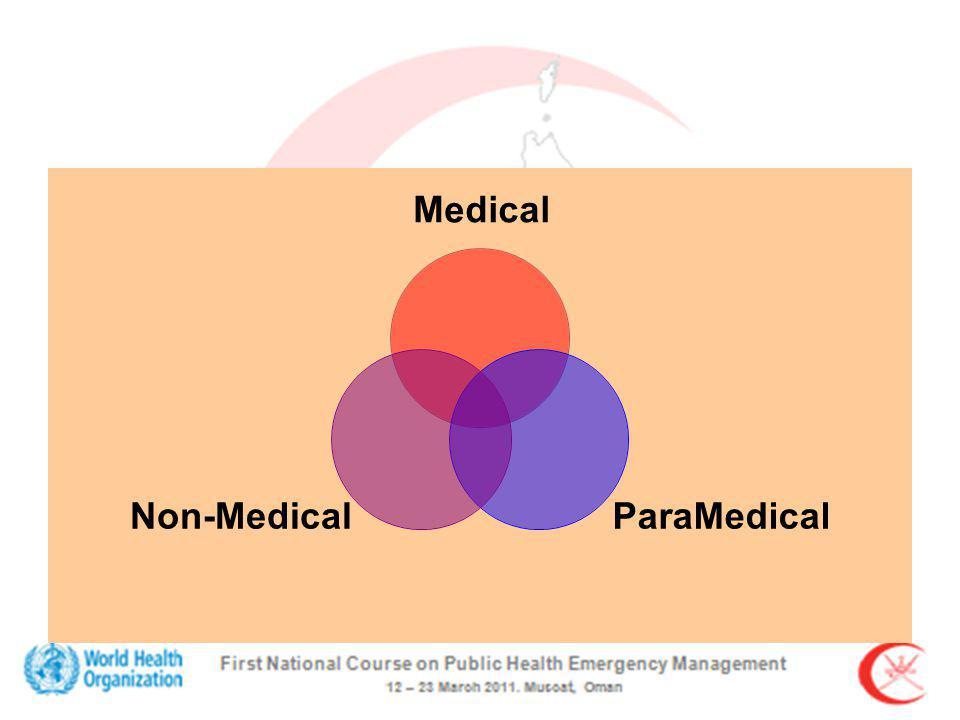 Medical ParaMedicalNon-Medical