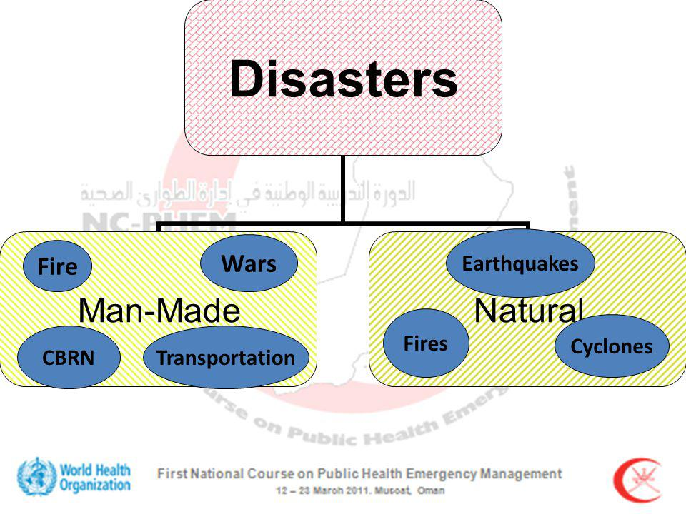 Disasters Man-MadeNatural Earthquakes Cyclones TransportationCBRN Fire Wars Fires