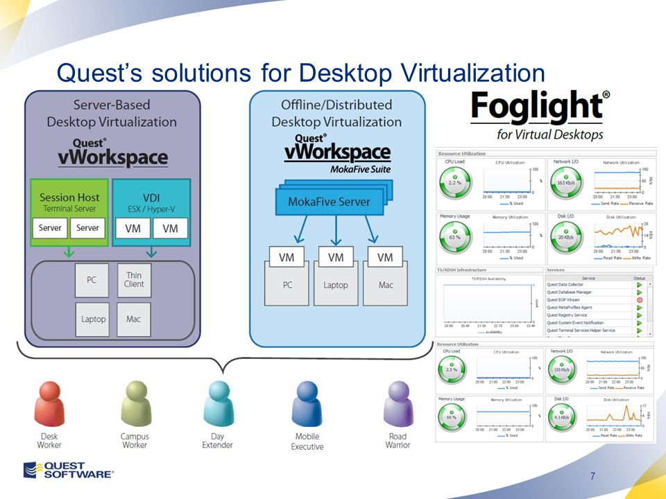 7 Quests solutions for Desktop Virtualization