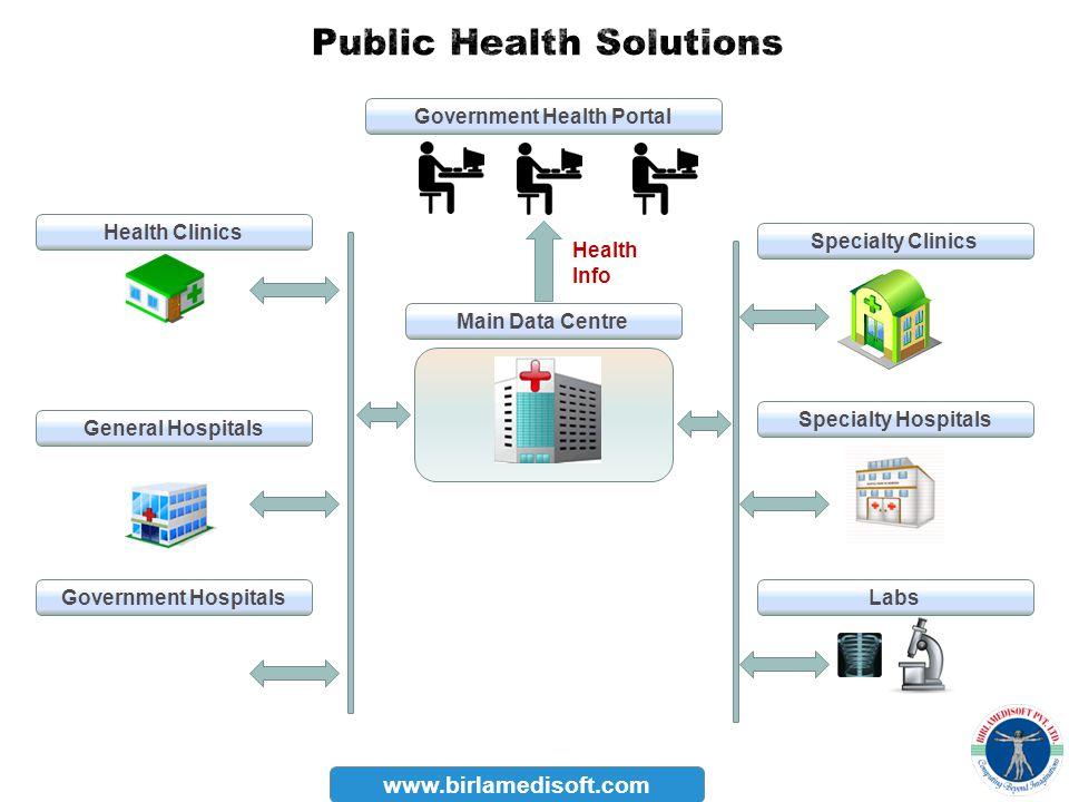 www.birlamedisoft.com Health Clinics General Hospitals Government Hospitals Specialty Clinics Specialty Hospitals Labs Government Health Portal Main D