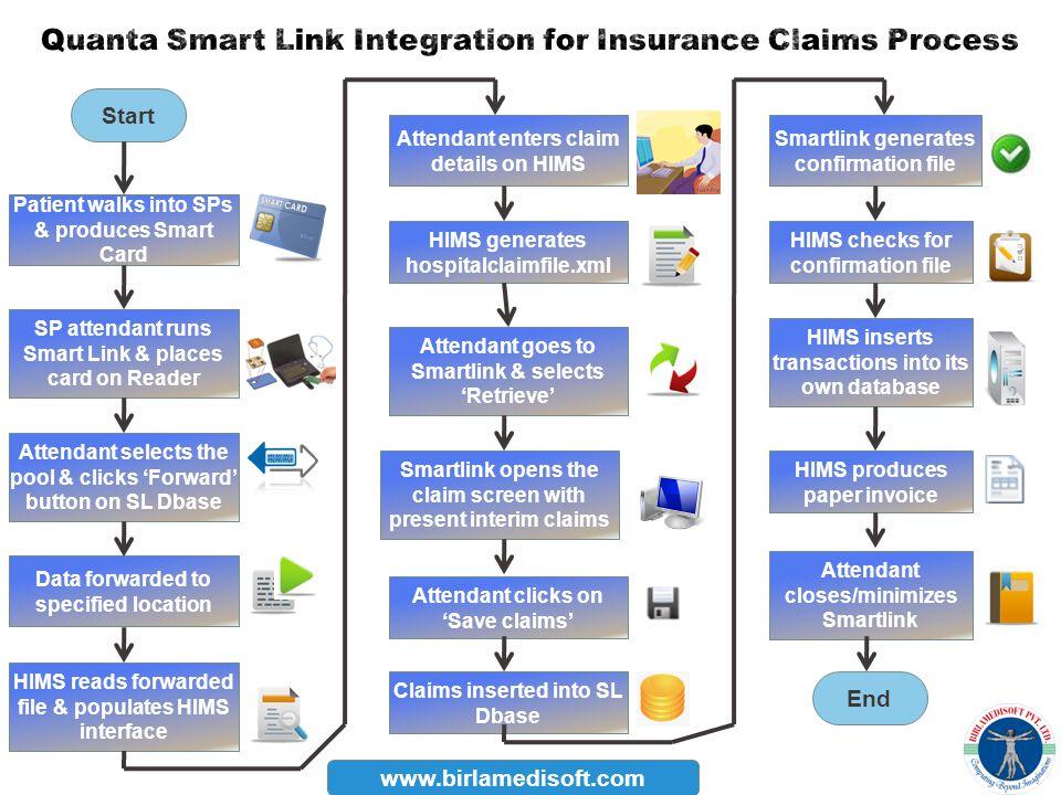 Start End Attendant enters claim details on HIMS SP attendant runs Smart Link & places card on Reader Attendant clicks on Save claims Smartlink opens