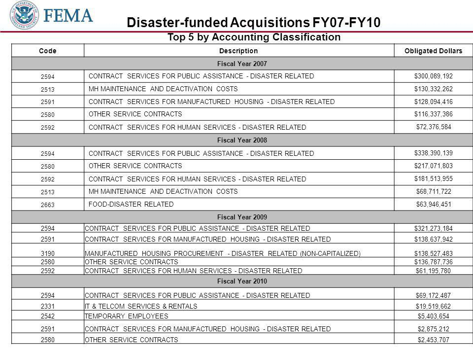 CodeDescriptionObligated Dollars Fiscal Year CONTRACT SERVICES FOR PUBLIC ASSISTANCE - DISASTER RELATED $300,089, MH MAINTENANCE AND DEACTIVATION COSTS $130,332, CONTRACT SERVICES FOR MANUFACTURED HOUSING - DISASTER RELATED $128,094, OTHER SERVICE CONTRACTS $116,337, CONTRACT SERVICES FOR HUMAN SERVICES - DISASTER RELATED $72,376,584 Fiscal Year CONTRACT SERVICES FOR PUBLIC ASSISTANCE - DISASTER RELATED $338,390, OTHER SERVICE CONTRACTS $217,071, CONTRACT SERVICES FOR HUMAN SERVICES - DISASTER RELATED $181,513, MH MAINTENANCE AND DEACTIVATION COSTS $68,711, FOOD-DISASTER RELATED $63,946,451 Fiscal Year CONTRACT SERVICES FOR PUBLIC ASSISTANCE - DISASTER RELATED$321,273, CONTRACT SERVICES FOR MANUFACTURED HOUSING - DISASTER RELATED$138,637, MANUFACTURED HOUSING PROCUREMENT - DISASTER RELATED (NON-CAPITALIZED)$138,527, OTHER SERVICE CONTRACTS$136,787, CONTRACT SERVICES FOR HUMAN SERVICES - DISASTER RELATED$61,195,780 Fiscal Year CONTRACT SERVICES FOR PUBLIC ASSISTANCE - DISASTER RELATED$69,172, IT & TELCOM SERVICES & RENTALS$19,519, TEMPORARY EMPLOYEES$5,403, CONTRACT SERVICES FOR MANUFACTURED HOUSING - DISASTER RELATED$2,875, OTHER SERVICE CONTRACTS$2,453,707 Disaster-funded Acquisitions FY07-FY10 Top 5 by Accounting Classification