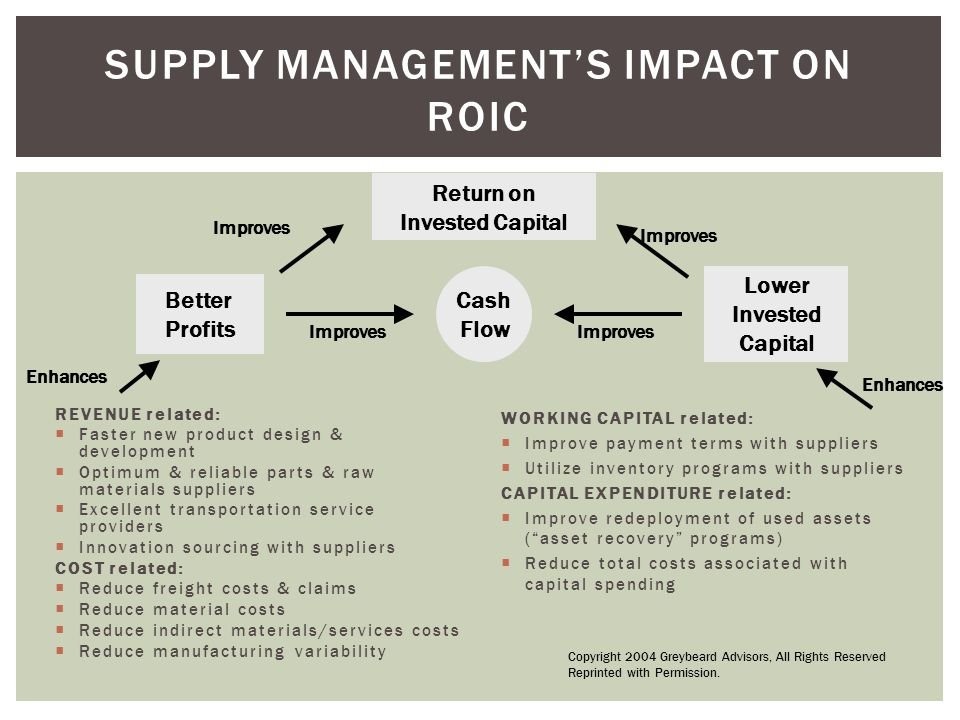Supply Management professionals will… Increasingly be accountable for contributing to corporate-level financial metrics – revenue, ROI, ROA, ROIC, ROS