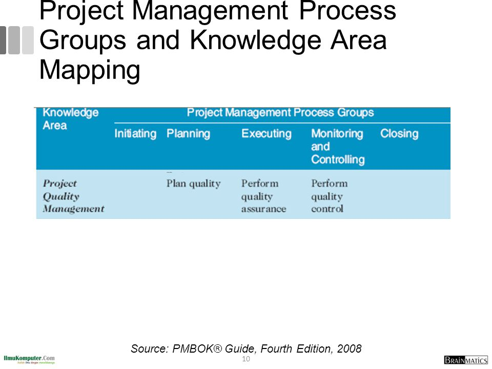 Project Management Process Groups and Knowledge Area Mapping 10 Source: PMBOK® Guide, Fourth Edition, 2008